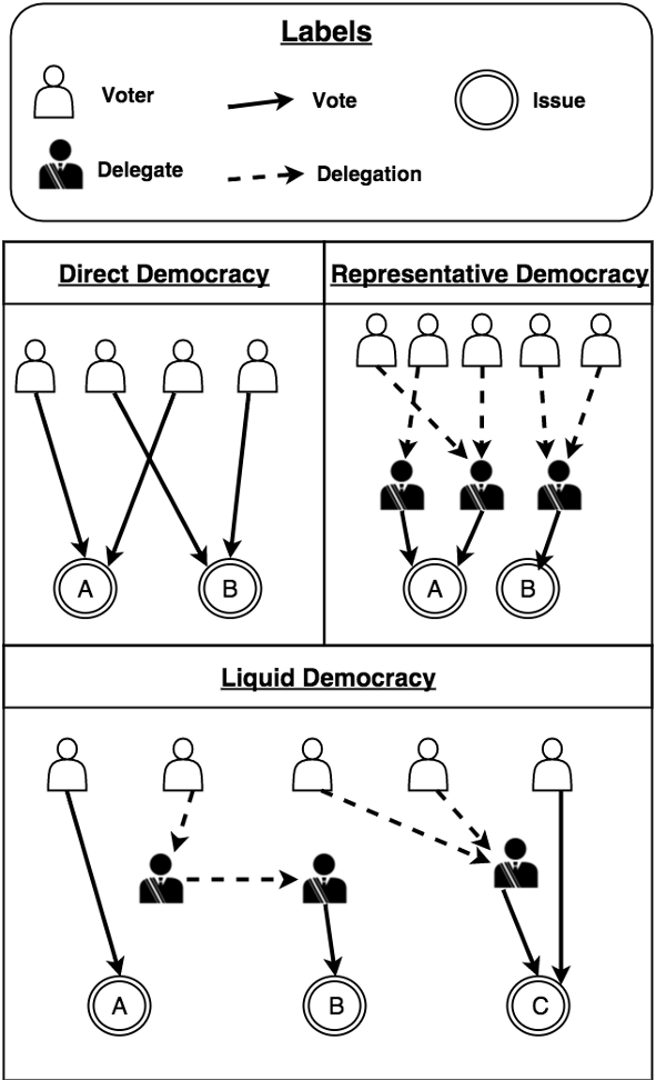 The above diagram contrasts our representative democracy with direct and liquid democracy.